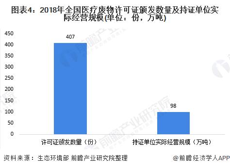 2020年中国医疗废弃物行业生长现状与前厦门不锈钢回收景阐发 重点建成医疗废物收集转运处理惩罚体系【组图】