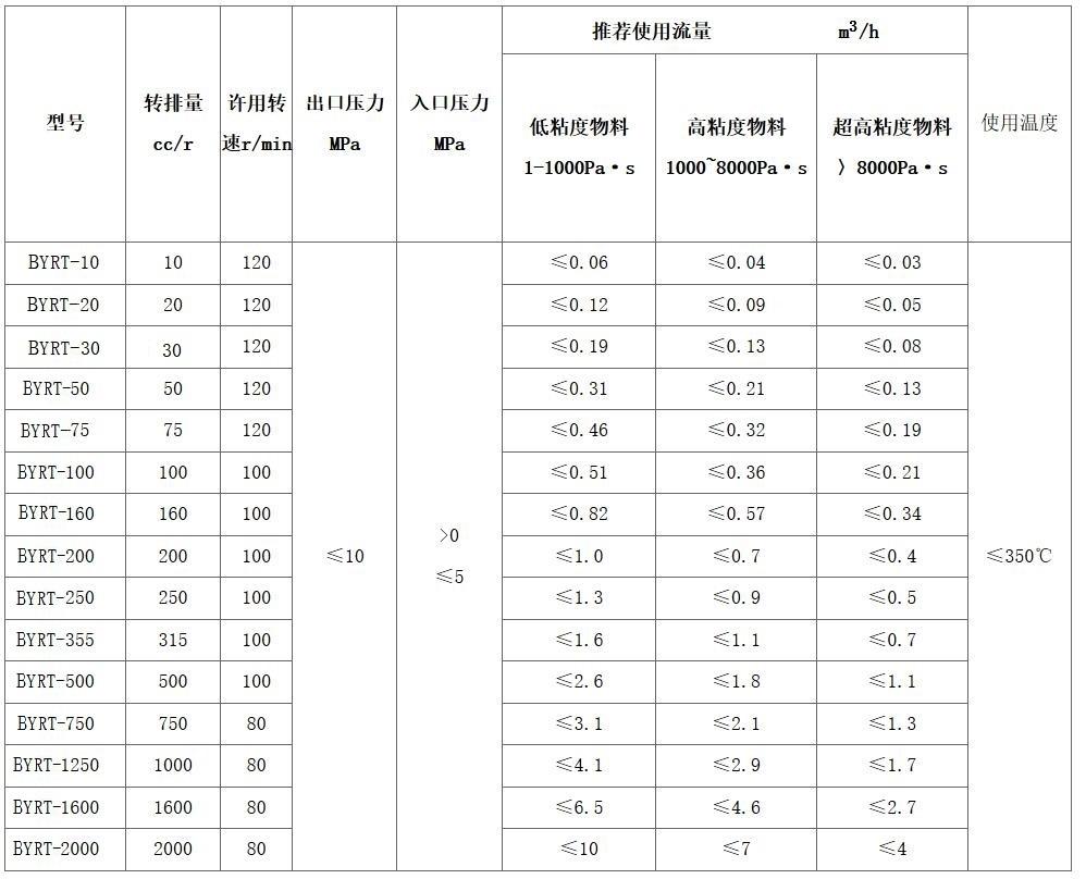 熔体泵参数表