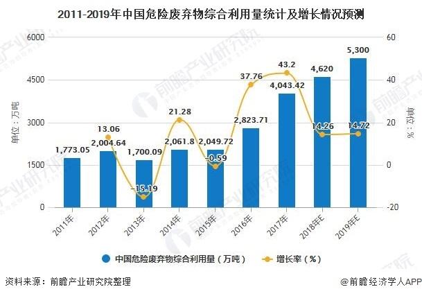 2020年中国危废处理惩罚处罚行业市场现状厦门物资回收及生长前景阐发 估计全年危废产生量或将冲破亿吨