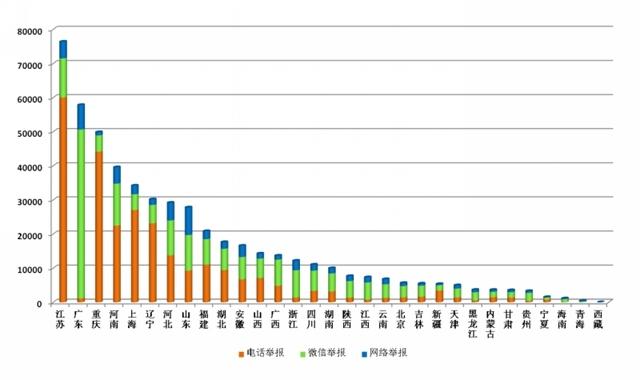 """生态环境部公布2019年度全国""""12369""""环保举报情况,环保设备,固废处理,污水处理(图3)"""