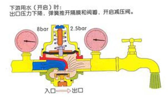 支管式减压阀图